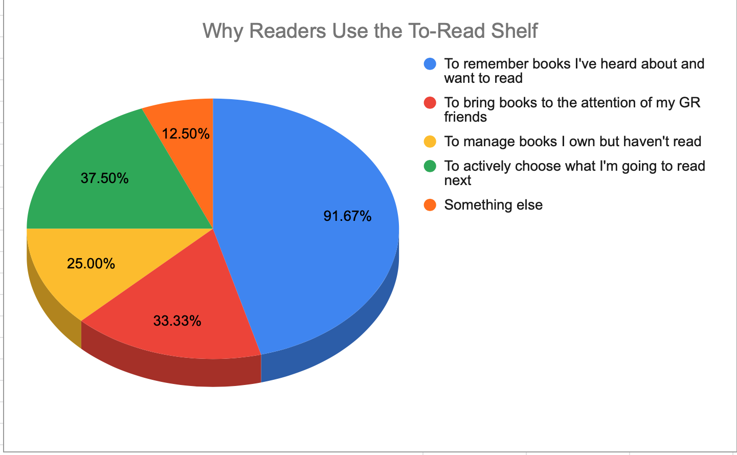 Chart showing why readers use the to-read shelf on Goodreads