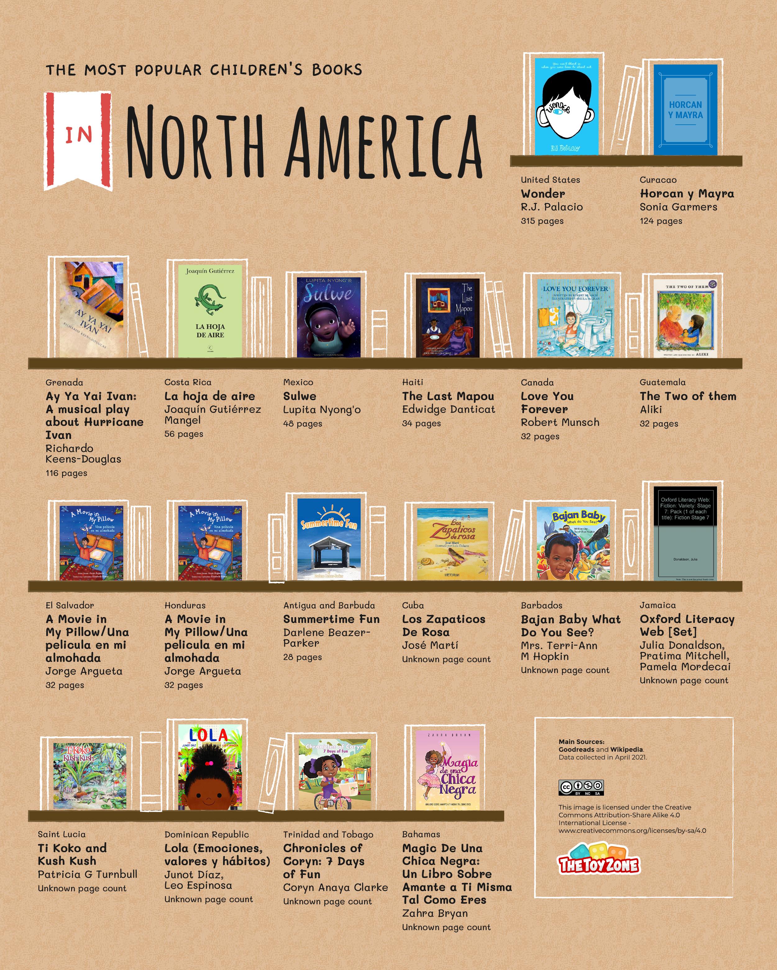 Bookshelf graphic of most popular children's books in North America