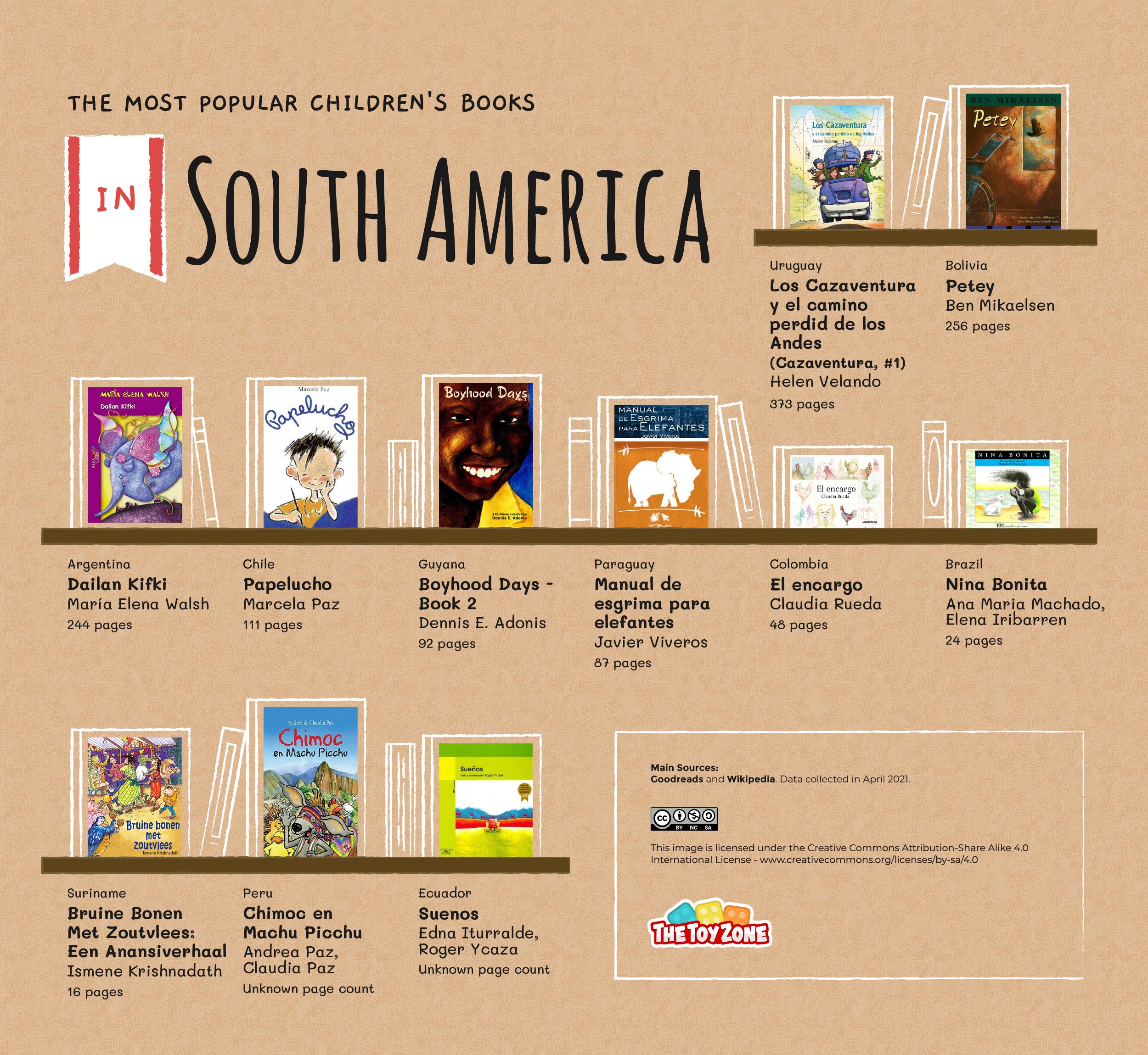 Most most popular children's books in South America bookshelf graphic