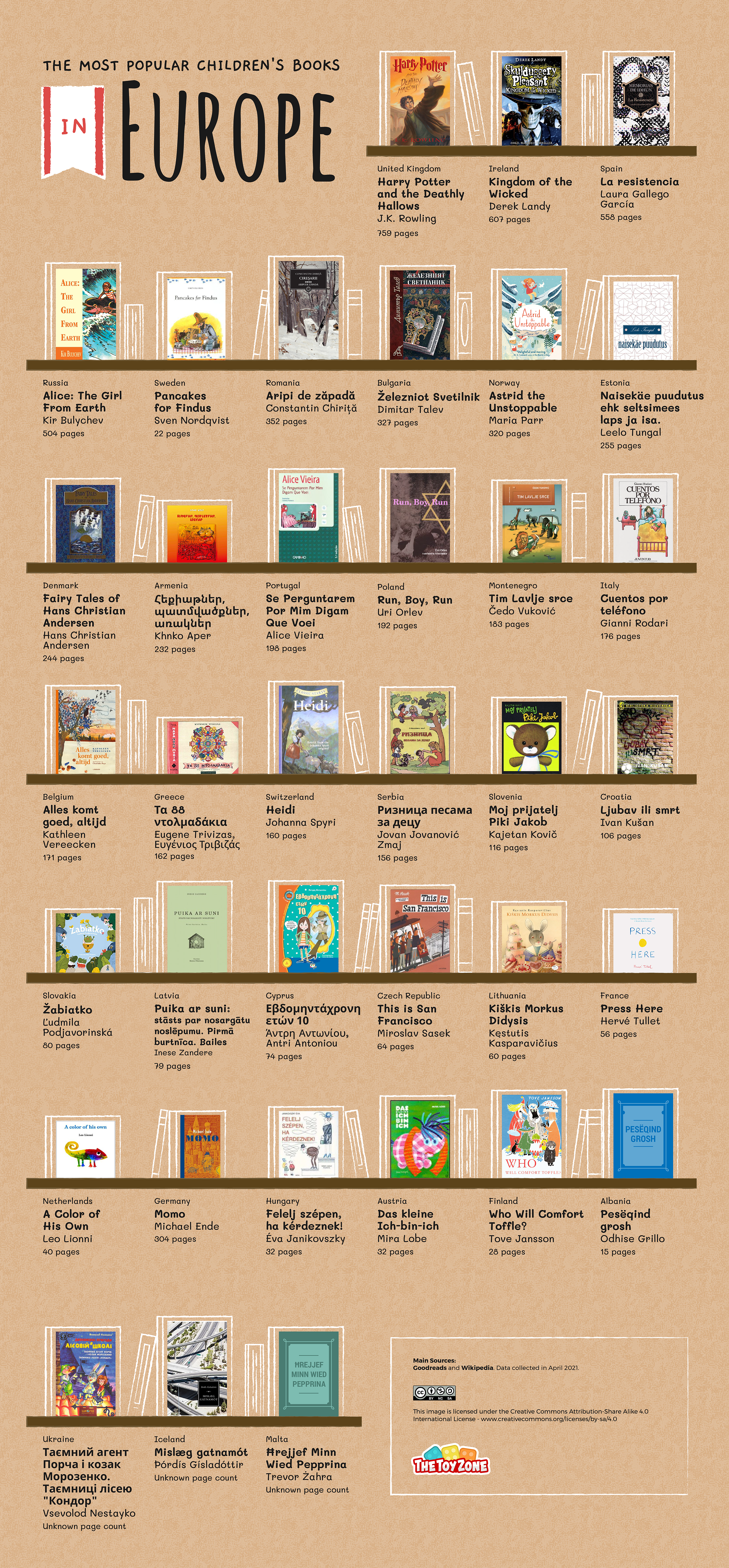 Most popular children's books in Europe bookshelf graphic