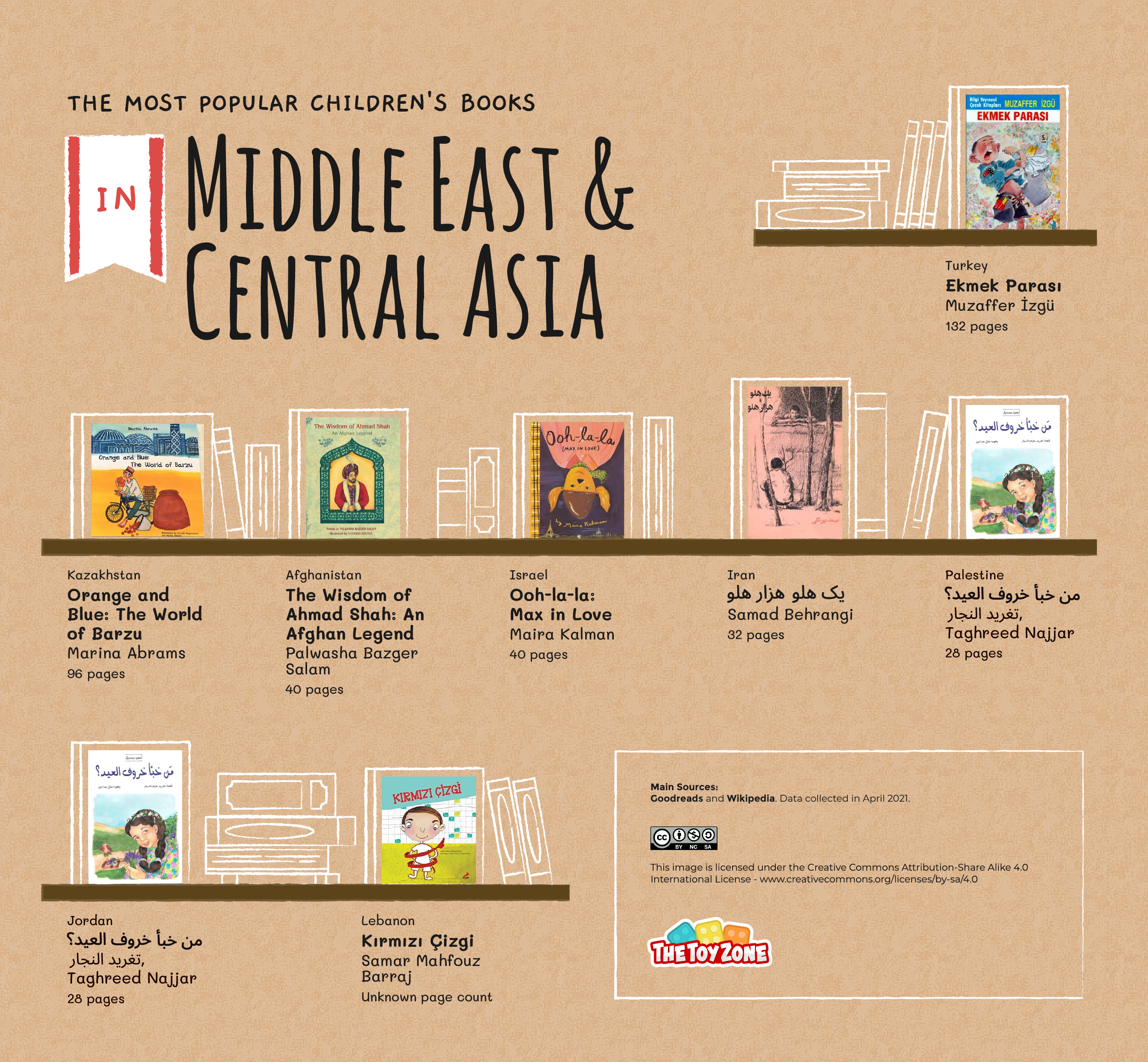 Most popular children's books in the Middle East and Central Asia
