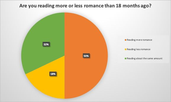 A pie chart indicating that 50 percent of respondents are reading more romance than 18 months ago, 32 percent are reading about the same amount of romance, and 18 percent are reading less romance.
