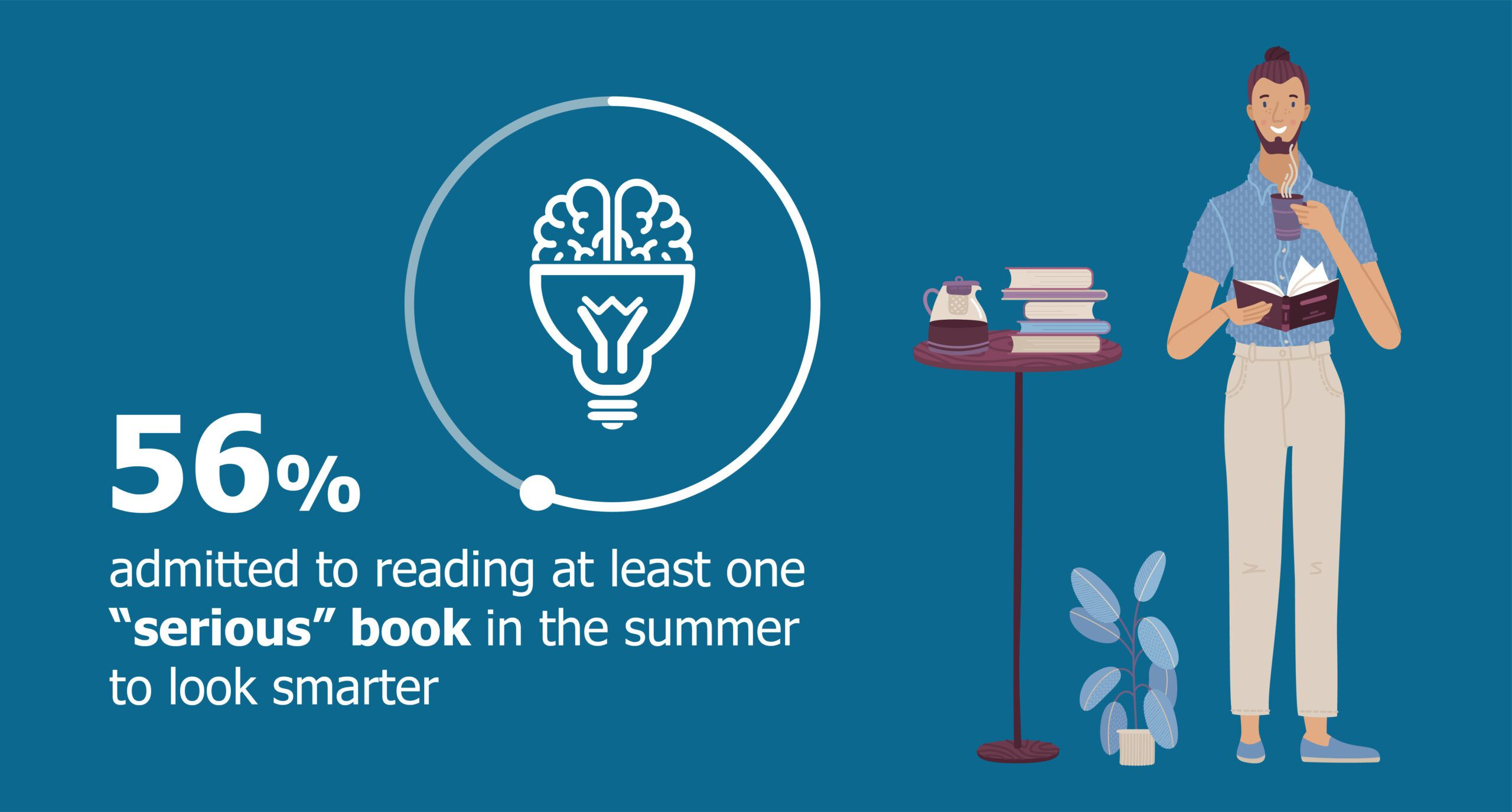 Graphic with person drinking coffee and reading books with text saying 56% of Americans admit to reading a serious book in the summer to seem smarter