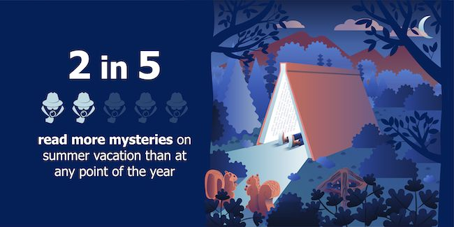 Graphic saying the 2 in 5 Americans read more mysteries in the summer