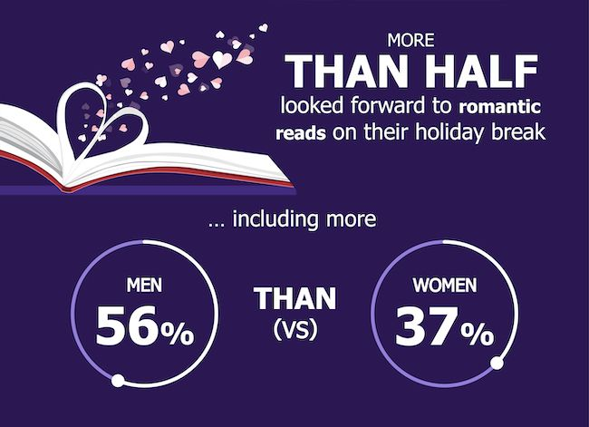 Graphic showing that more men than women look forward to romantic reads in the summer