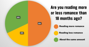 Pie chart of When In Romance survey results